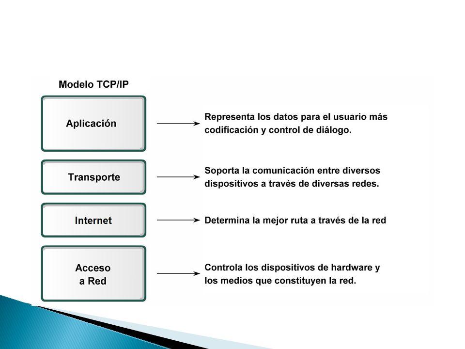 Modelos de protocolo y de referencia Un modelo de protocolo proporciona un modelo que concuerda con la estructura de una suite de protocolos en partic