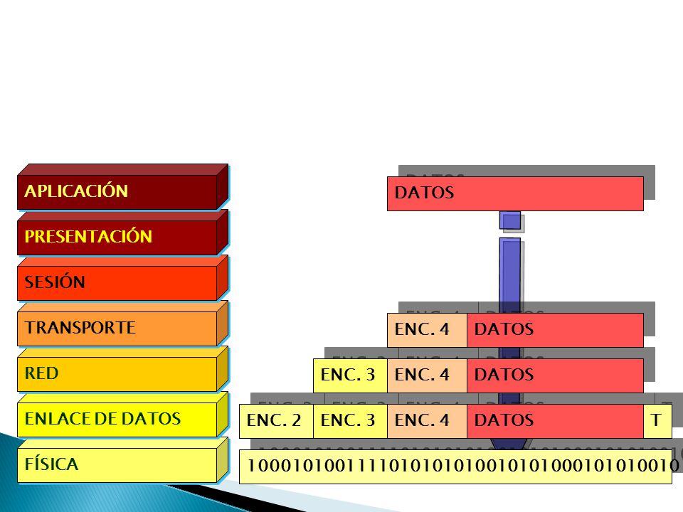 La capas se comunican usando su propia PDU.