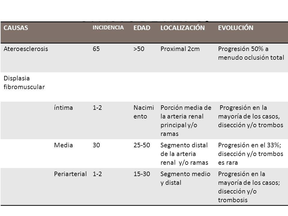 CAUSAS DE HTA 2° 1.RENALES: PARÉNQUIMA Glomerulonefritis aguda nefritis crónica Poliquistosis renal Nefropatía por DBT IRC Tumor de Wilms RENOVASCULAR