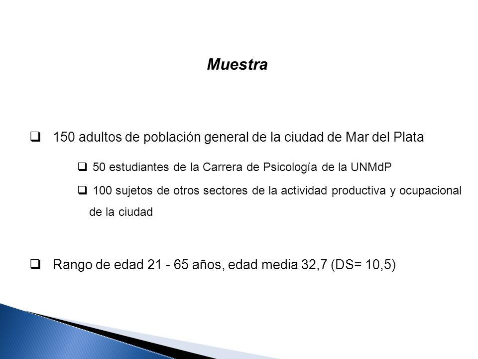 Muestra 150 adultos de población general de la ciudad de Mar del Plata 50 estudiantes de la Carrera de Psicología de la UNMdP 100 sujetos de otros sec