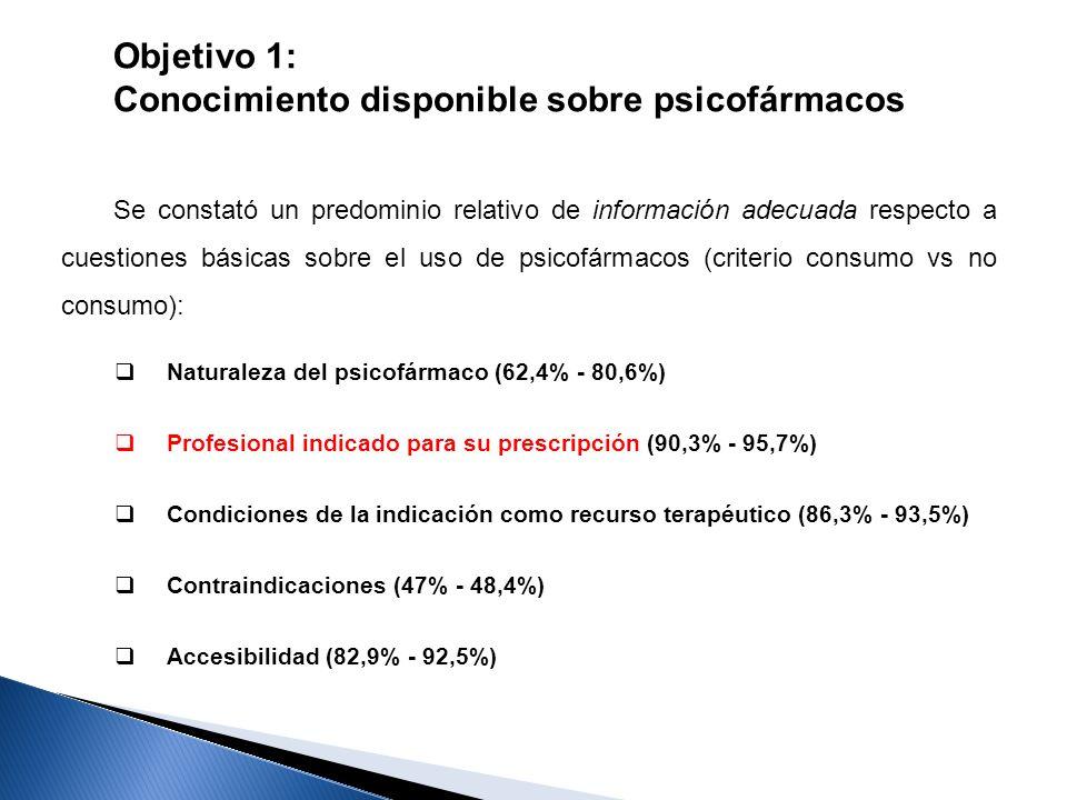 Objetivo 1: Conocimiento disponible sobre psicofármacos Se constató un predominio relativo de información adecuada respecto a cuestiones básicas sobre