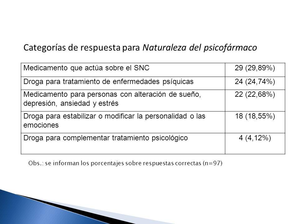 Medicamento que actúa sobre el SNC29 (29,89%) Droga para tratamiento de enfermedades psíquicas24 (24,74%) Medicamento para personas con alteración de
