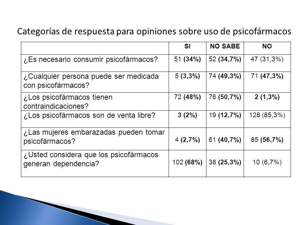 SINO SABENO ¿Es necesario consumir psicofármacos? 51 (34%)52 (34,7%)47 (31,3%) ¿Cualquier persona puede ser medicada con psicofármacos? 5 (3,3%)74 (49
