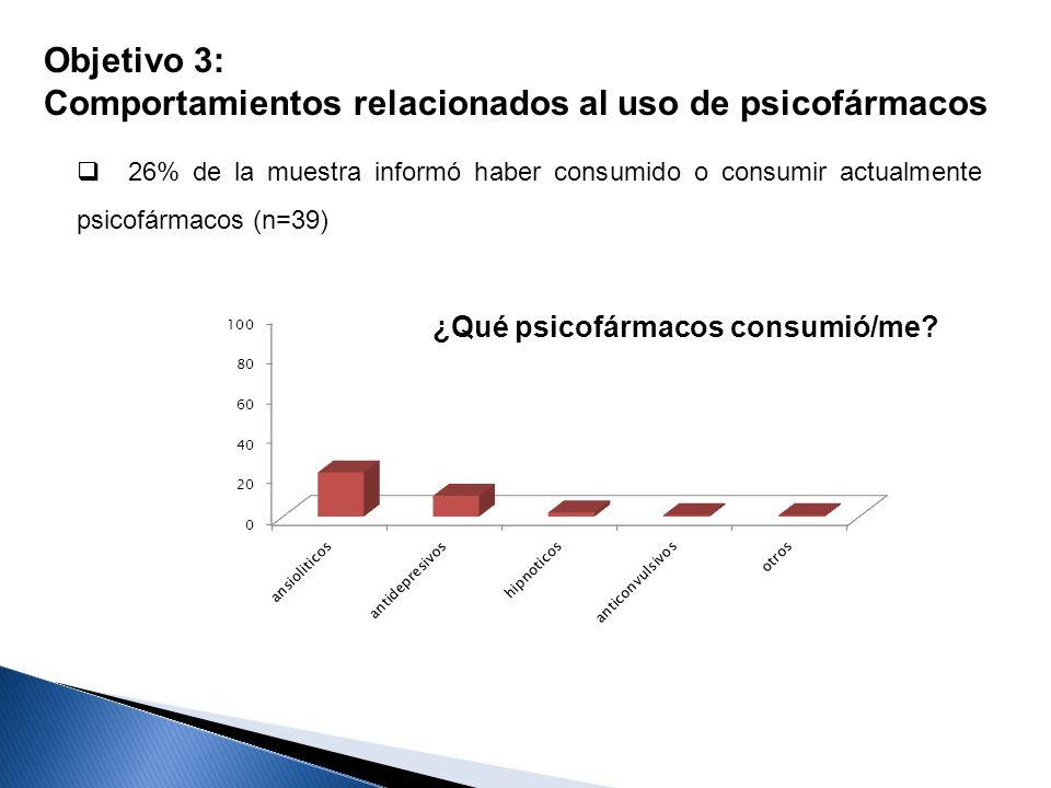 26% de la muestra informó haber consumido o consumir actualmente psicofármacos (n=39) Objetivo 3: Comportamientos relacionados al uso de psicofármacos