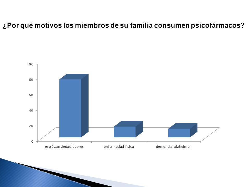 ¿Por qué motivos los miembros de su familia consumen psicofármacos?