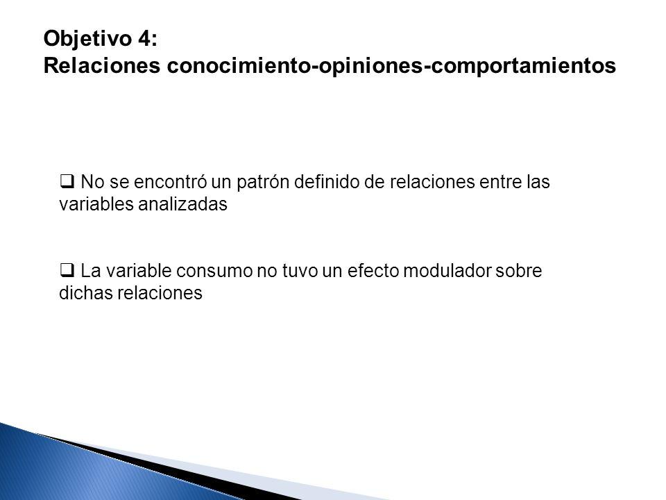 Objetivo 4: Relaciones conocimiento-opiniones-comportamientos No se encontró un patrón definido de relaciones entre las variables analizadas La variab