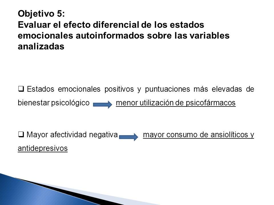 Objetivo 5: Evaluar el efecto diferencial de los estados emocionales autoinformados sobre las variables analizadas Estados emocionales positivos y pun