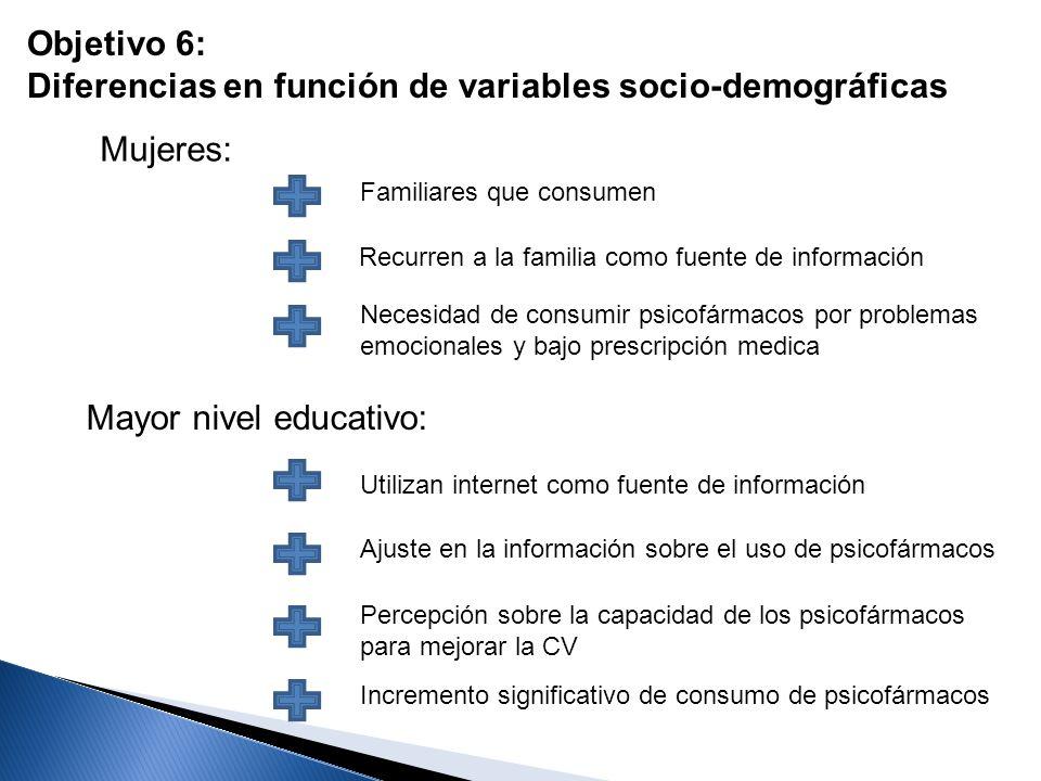 Objetivo 6: Diferencias en función de variables socio-demográficas Mujeres: Familiares que consumen Recurren a la familia como fuente de información N