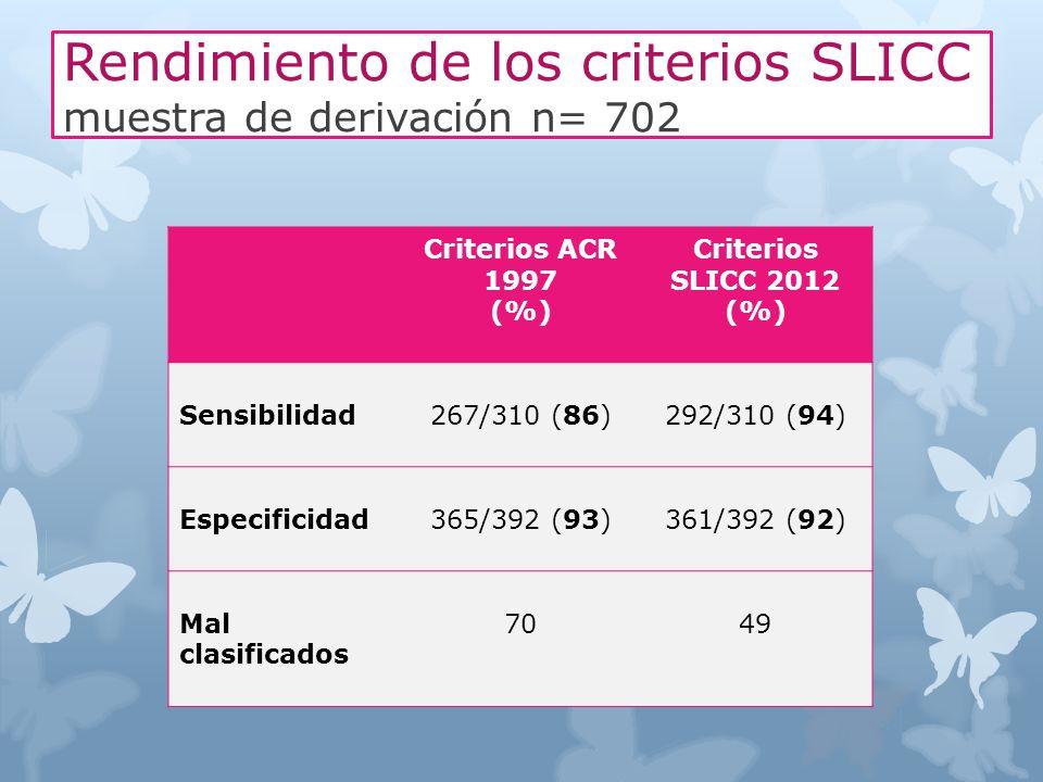 Rendimiento de los criterios SLICC muestra de derivación n= 702 Criterios ACR 1997 (%) Criterios SLICC 2012 (%) Sensibilidad267/310 (86)292/310 (94) E