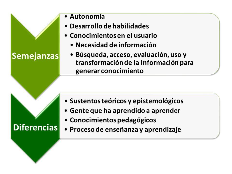 Semejanzas Autonomía Desarrollo de habilidades Conocimientos en el usuario Necesidad de información Búsqueda, acceso, evaluación, uso y transformación