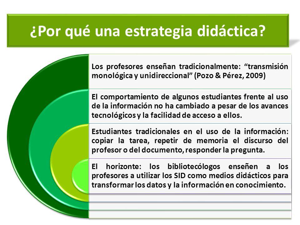 ¿Por qué una estrategia didáctica? Los profesores enseñan tradicionalmente: transmisión monológica y unidireccional (Pozo & Pérez, 2009) El comportami