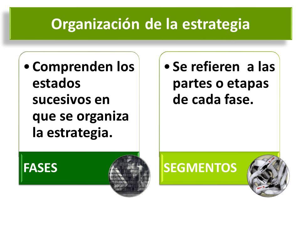 Comprenden los estados sucesivos en que se organiza la estrategia. FASES Se refieren a las partes o etapas de cada fase. SEGMENTOS Organización de la