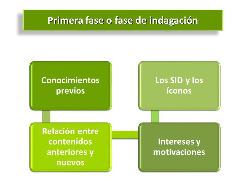 Conocimientos previos Relación entre contenidos anteriores y nuevos Intereses y motivaciones Los SID y los íconos Primera fase o fase de indagación