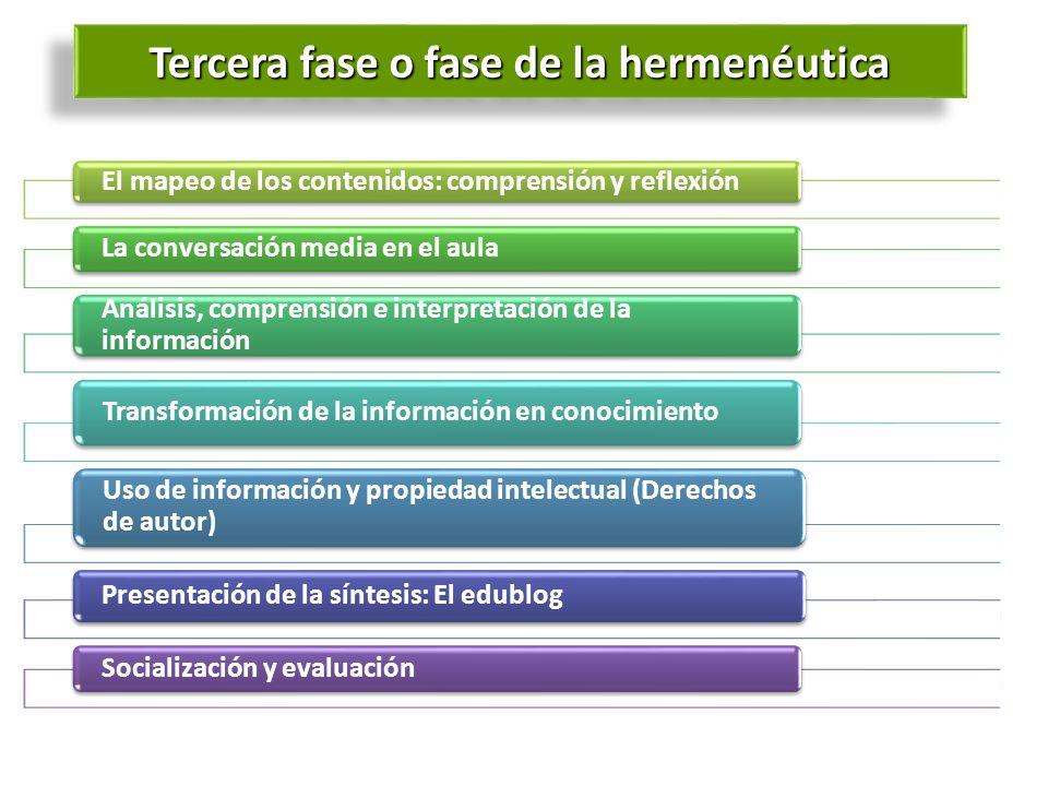 Tercera fase o fase de la hermenéutica El mapeo de los contenidos: comprensión y reflexión La conversación media en el aula Análisis, comprensión e in