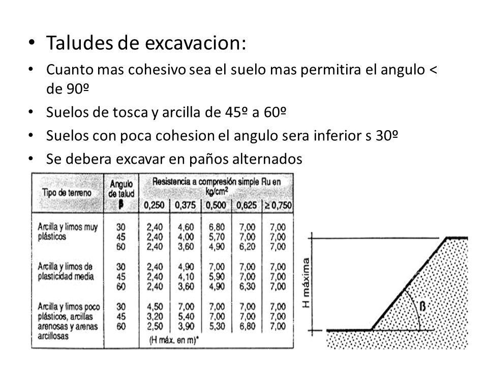 Taludes de excavacion: Cuanto mas cohesivo sea el suelo mas permitira el angulo < de 90º Suelos de tosca y arcilla de 45º a 60º Suelos con poca cohesi
