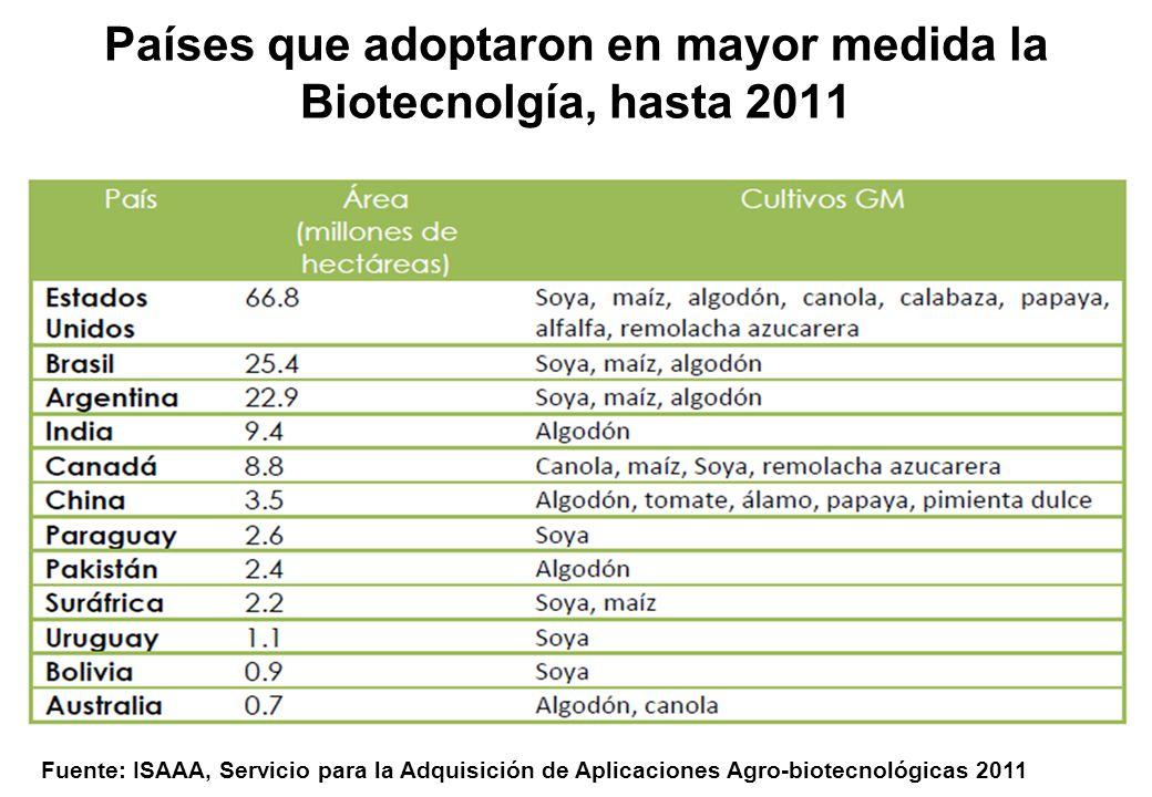 Países que adoptaron en mayor medida la Biotecnolgía, hasta 2011 Fuente: ISAAA, Servicio para la Adquisición de Aplicaciones Agro-biotecnológicas 2011