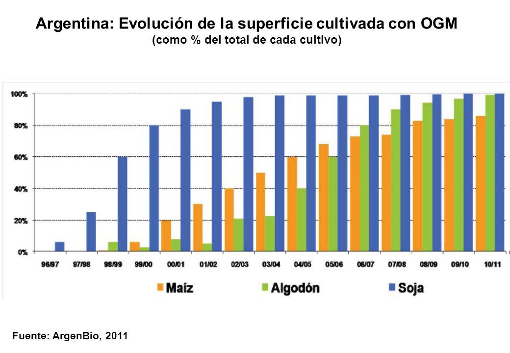 Argentina: Evolución de la superficie cultivada con OGM (como % del total de cada cultivo) Fuente: ArgenBio, 2011