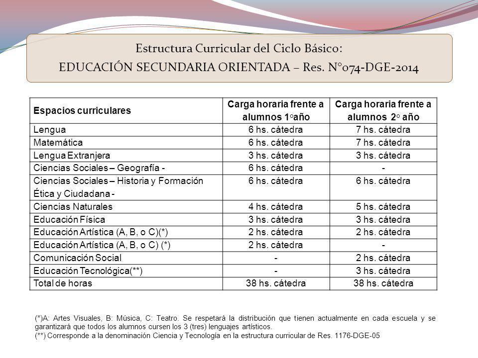 Espacios curriculares Carga horaria frente a alumnos 1°año Carga horaria frente a alumnos 2° año Lengua 6 hs.