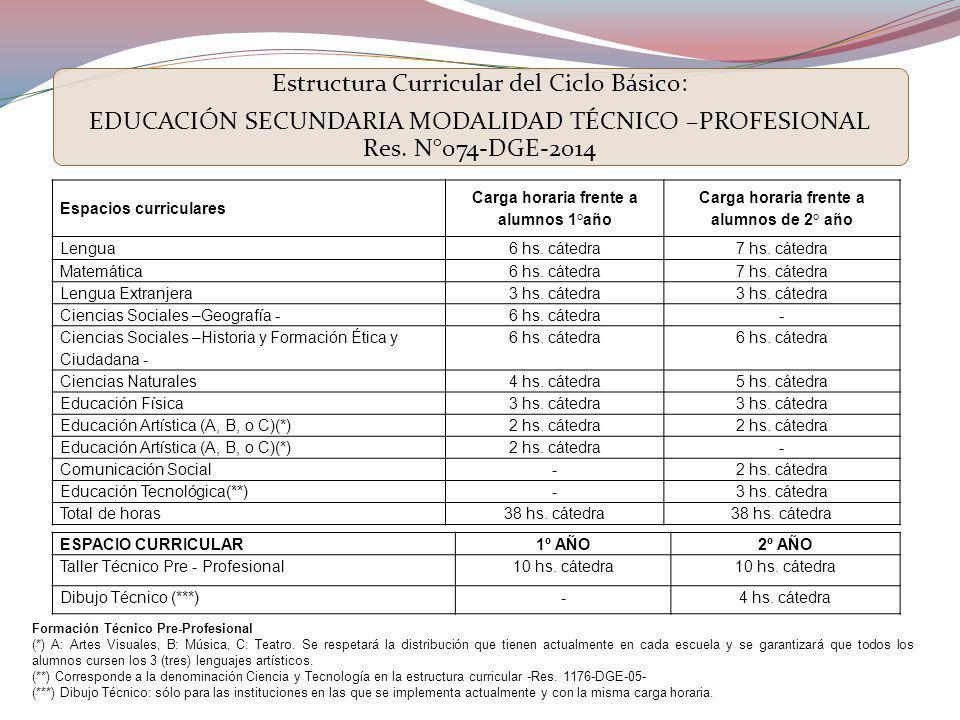 Estructura Curricular del Ciclo Básico: EDUCACIÓN SECUNDARIA MODALIDAD TÉCNICO –PROFESIONAL Res. N°074-DGE-2014 Espacios curriculares Carga horaria fr