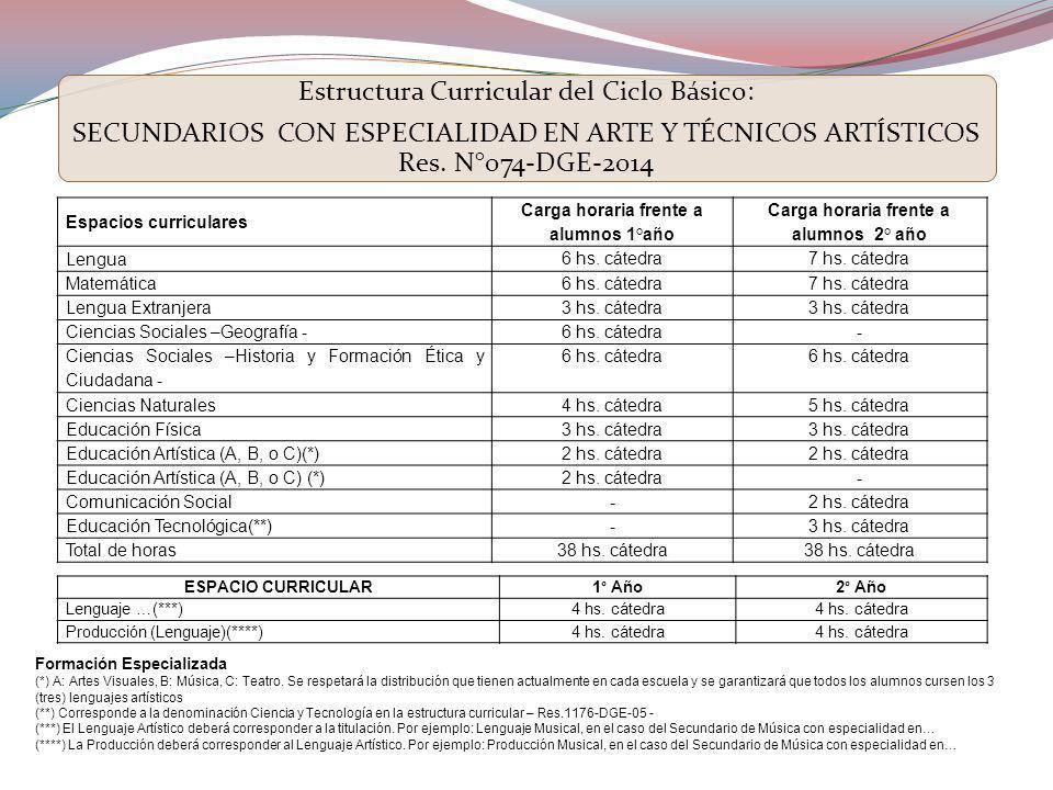 Estructura Curricular del Ciclo Básico: SECUNDARIOS CON ESPECIALIDAD EN ARTE Y TÉCNICOS ARTÍSTICOS Res. N°074-DGE-2014 Espacios curriculares Carga hor