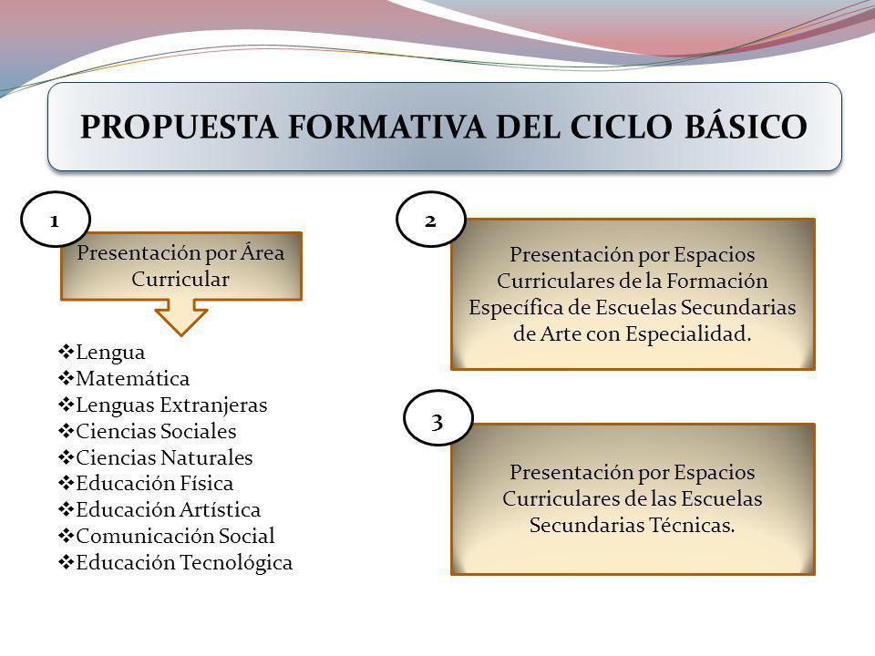 PROPUESTA FORMATIVA DEL CICLO BÁSICO Lengua Matemática Lenguas Extranjeras Ciencias Sociales Ciencias Naturales Educación Física Educación Artística C