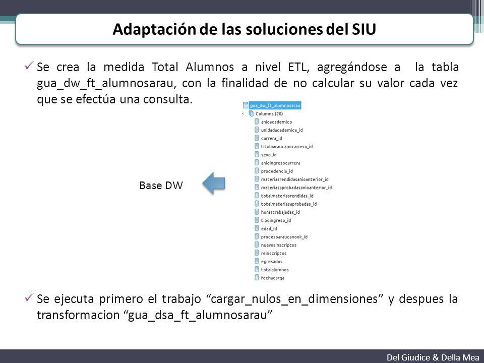 Se crea la medida Total Alumnos a nivel ETL, agregándose a la tabla gua_dw_ft_alumnosarau, con la finalidad de no calcular su valor cada vez que se efectúa una consulta.
