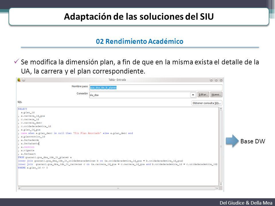 02 Rendimiento Académico Se modifica la dimensión plan, a fin de que en la misma exista el detalle de la UA, la carrera y el plan correspondiente.