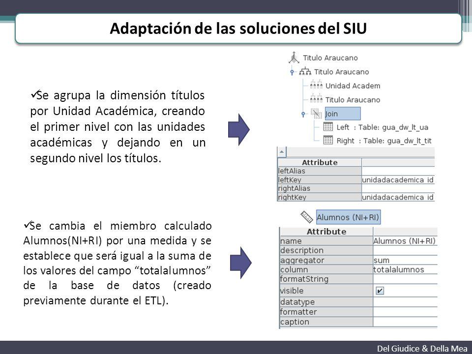 Adaptación de las soluciones del SIU Del Giudice & Della Mea Se agrupa la dimensión títulos por Unidad Académica, creando el primer nivel con las unidades académicas y dejando en un segundo nivel los títulos.