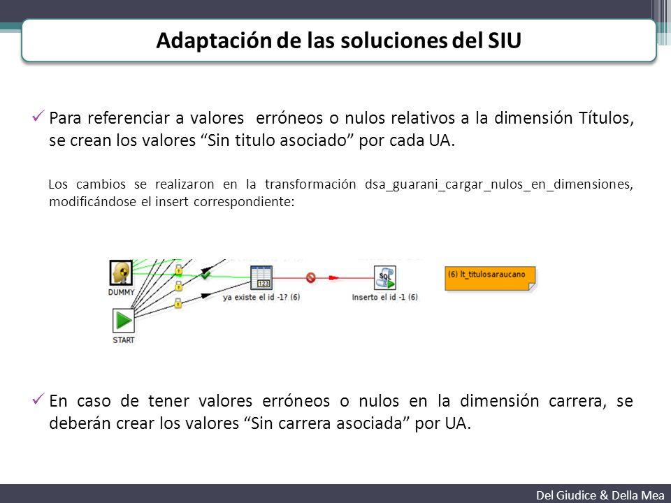 Las vistas, reportes y tableros del SIU fueron respetados en su mayoría, solo en pocos casos fue necesario modificar la forma de visualizar el indicador, debido a la cantidad de datos.