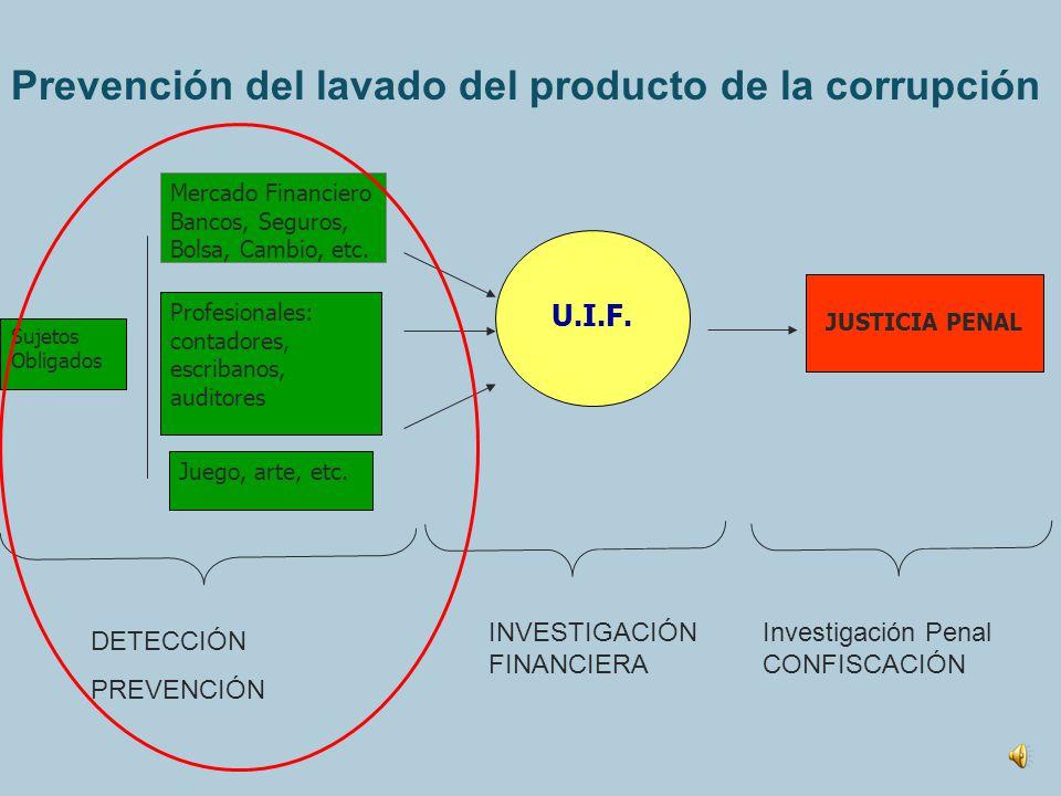 CNUCC - Capítulo V 1. Prevención y detección (art. 52) 2. Vías legales para la recuperación 1.Recuperación Directa (art 53) 2. Cooperación internacion