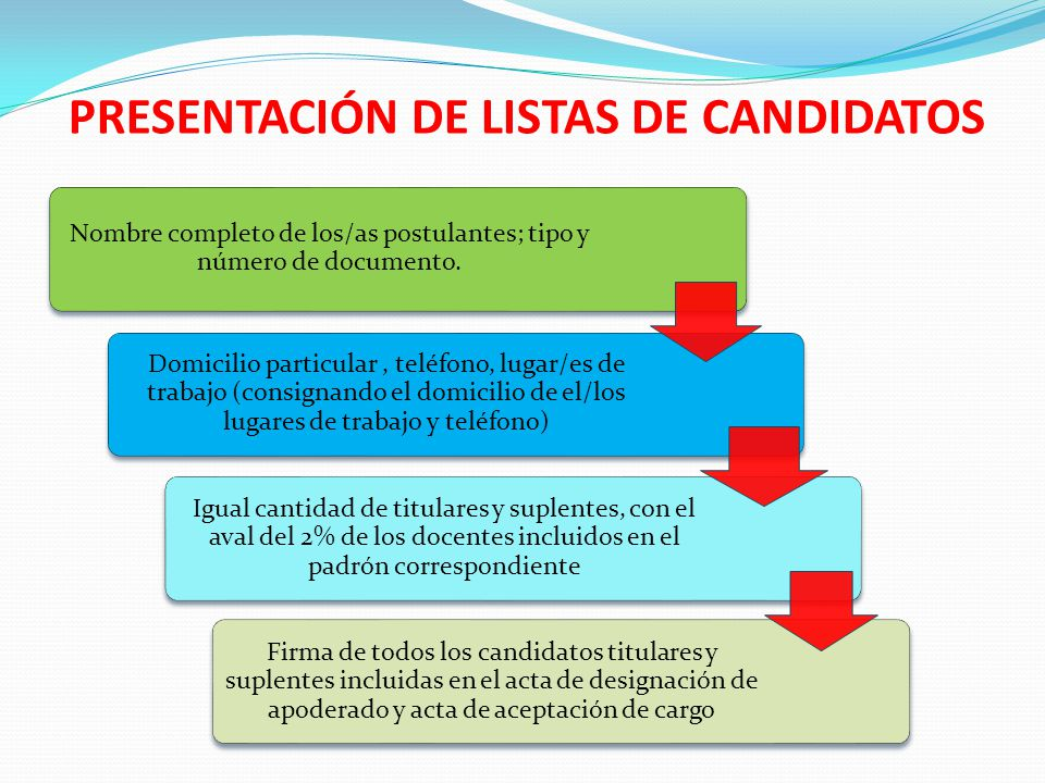 PRESENTACIÓN DE LISTAS DE CANDIDATOS Nombre completo de los/as postulantes; tipo y número de documento.