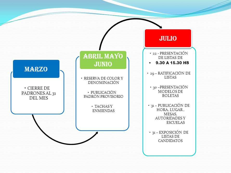 CIERRE DE PADRONES AL 31 DEL MES MARZO RESERVA DE COLOR Y DENOMINACIÓN PUBLICACIÓN PADRÓN PROVISORIO TACHAS Y ENMIENDAS ABRIL MAYO JUNIO 22 - PRESENTACIÓN DE LISTAS DE 9.30 A 15.30 HS 29 – RATIFICACIÓN DE LISTAS 30 –PRESENTACIÓN MODELOS DE BOLETAS 31 – PUBLICACIÓN DE HORA, LUGAR, MESAS, AUTORIDADES Y ESCUELAS 31 – EXPOSICIÓN DE LISTAS DE CANDIDATOS JULIO