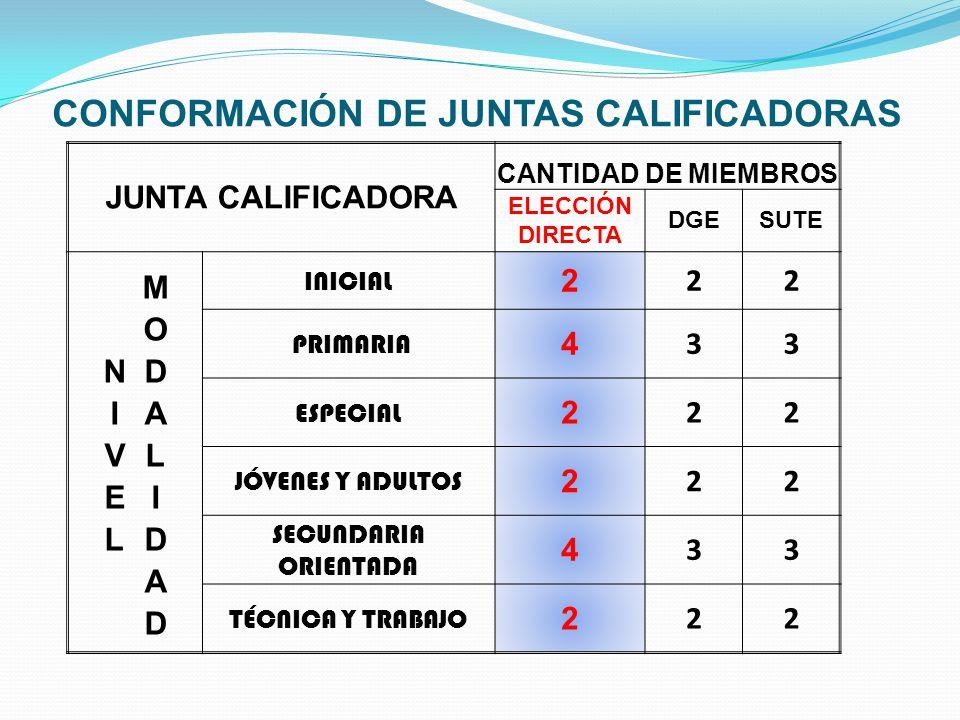 CONFORMACIÓN DE JUNTAS CALIFICADORAS JUNTA CALIFICADORA CANTIDAD DE MIEMBROS ELECCIÓN DIRECTA DGESUTE INICIAL 2 22 PRIMARIA 4 33 ESPECIAL 2 22 JÓVENES Y ADULTOS 2 22 SECUNDARIA ORIENTADA 4 33 TÉCNICA Y TRABAJO 2 22