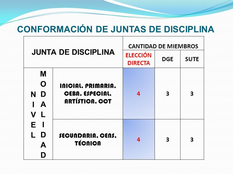 CONFORMACIÓN DE JUNTAS DE DISCIPLINA JUNTA DE DISCIPLINA CANTIDAD DE MIEMBROS ELECCIÓN DIRECTA DGESUTE INICIAL, PRIMARIA, CEBA, ESPECIAL, ARTÍSTICA, CCT 433 SECUNDARIA, CENS, TÉCNICA 433
