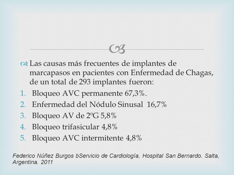 Las causas más frecuentes de implantes de marcapasos en pacientes con Enfermedad de Chagas, de un total de 293 implantes fueron: 1.Bloqueo AVC permanente 67,3%.