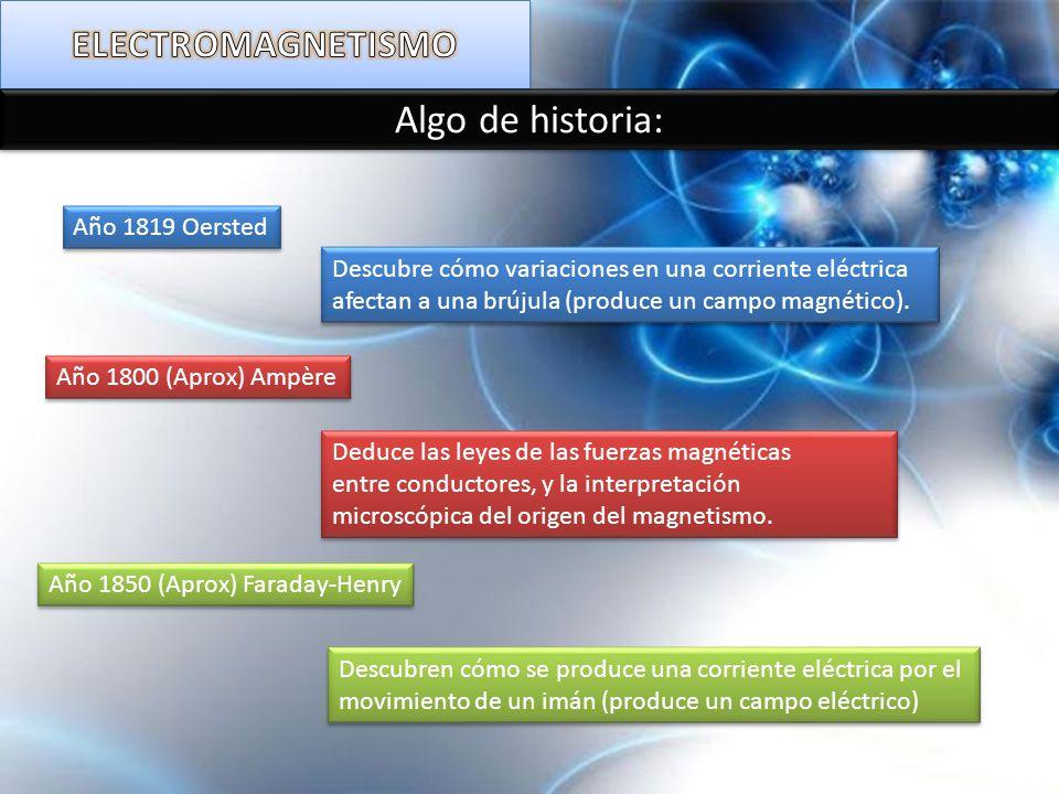Interacción con el campo eléctrico