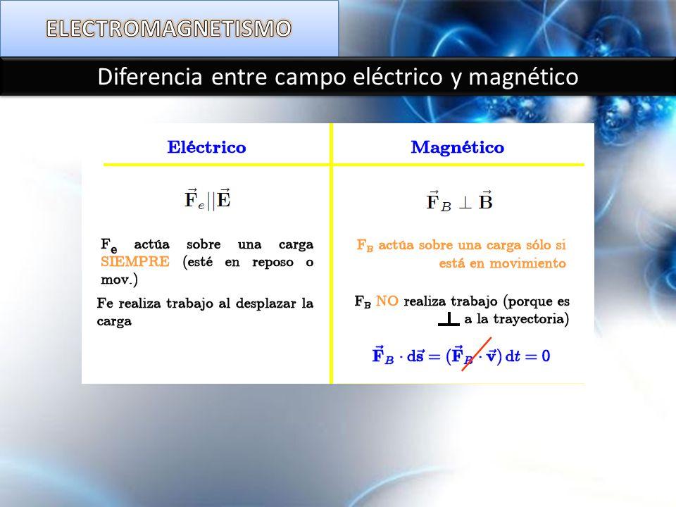 Carga de movimiento Es una cantidad que esta relacionada con un campo eléctrico que cambia o varía en el tiempo.