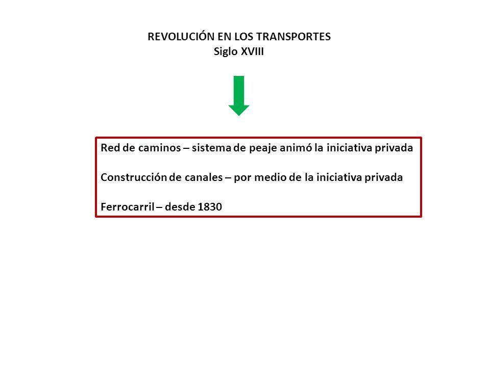 REVOLUCIÓN EN LOS TRANSPORTES Siglo XVIII Red de caminos – sistema de peaje animó la iniciativa privada Construcción de canales – por medio de la inic