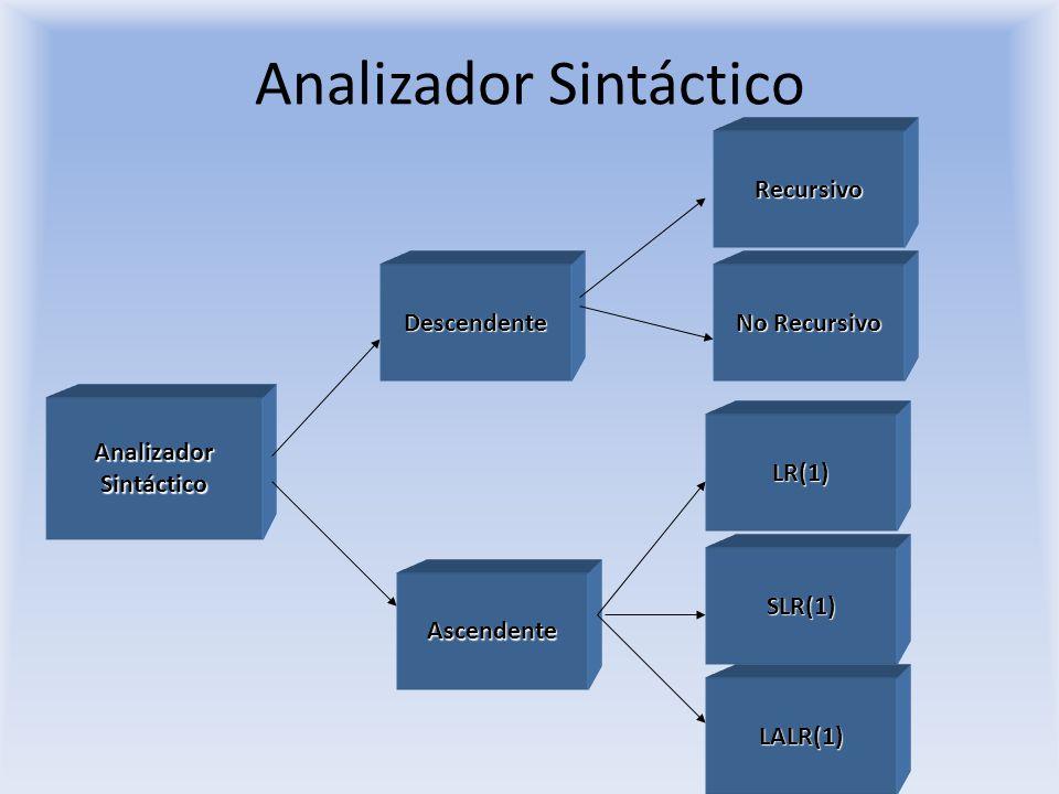 Analizador Sintáctico AnalizadorSintáctico Descendente Recursivo No Recursivo Ascendente LR(1) SLR(1) LALR(1)