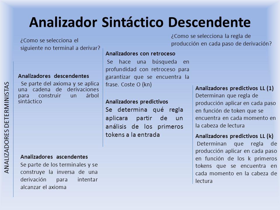 Analizador Sintáctico Descendente Analizadores descendentes Se parte del axioma y se aplica una cadena de derivaciones para construir un árbol sintáct