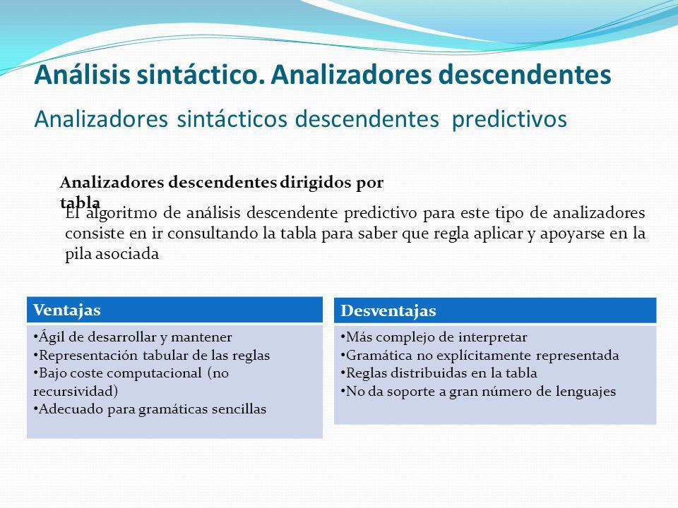 Análisis sintáctico. Analizadores descendentes Analizadores sintácticos descendentes predictivos Analizadores descendentes dirigidos por tabla El algo