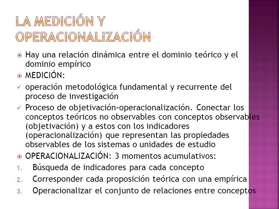 Hay una relación dinámica entre el dominio teórico y el dominio empírico MEDICIÓN: operación metodológica fundamental y recurrente del proceso de inve