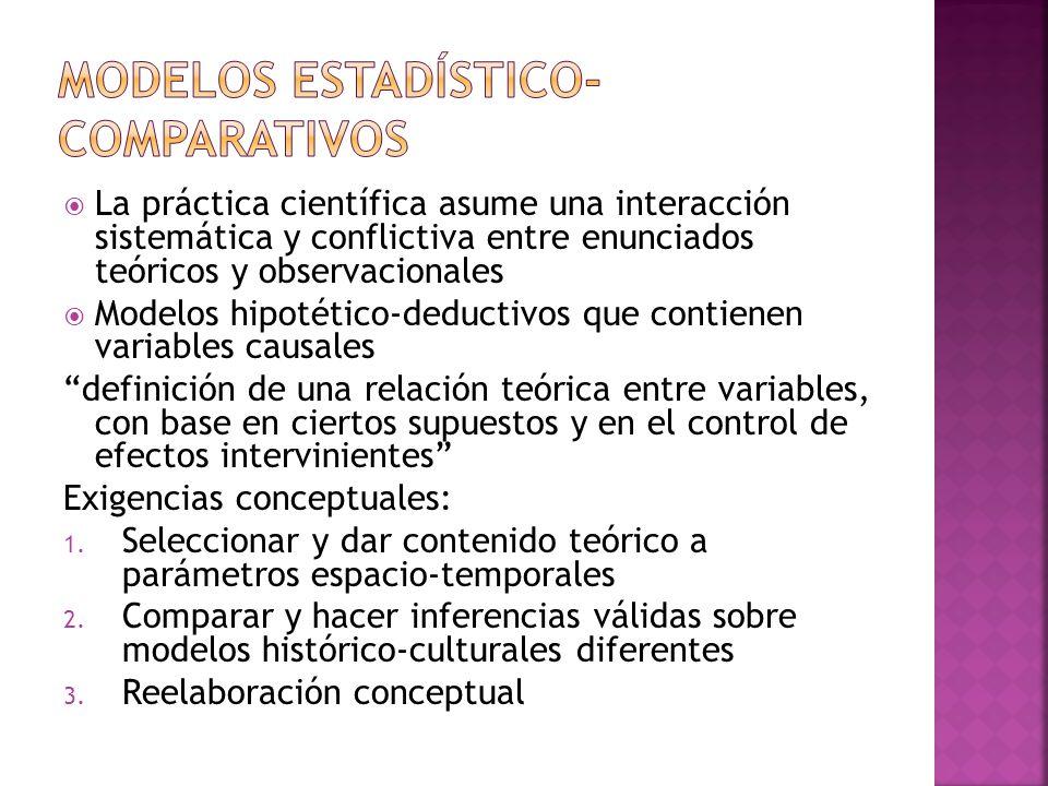 La práctica científica asume una interacción sistemática y conflictiva entre enunciados teóricos y observacionales Modelos hipotético-deductivos que c