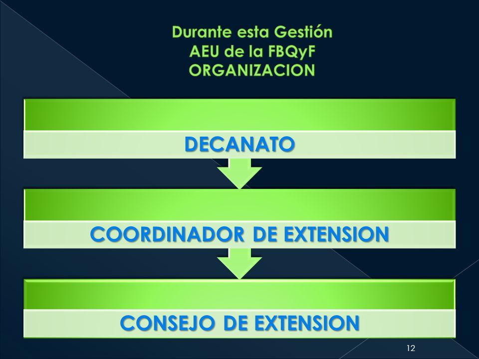 CONSEJO DE EXTENSION COORDINADOR DE EXTENSION DECANATO 12