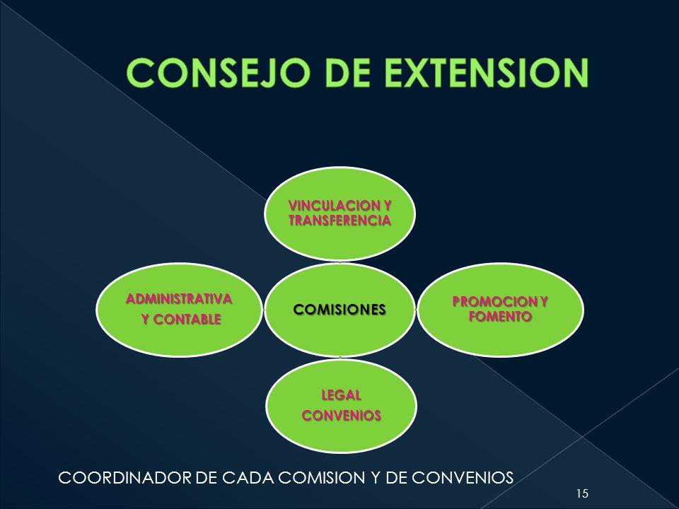 COMISIONES VINCULACION Y TRANSFERENCIA PROMOCION Y FOMENTO LEGALCONVENIOS ADMINISTRATIVA Y CONTABLE Y CONTABLE 15 COORDINADOR DE CADA COMISION Y DE CO