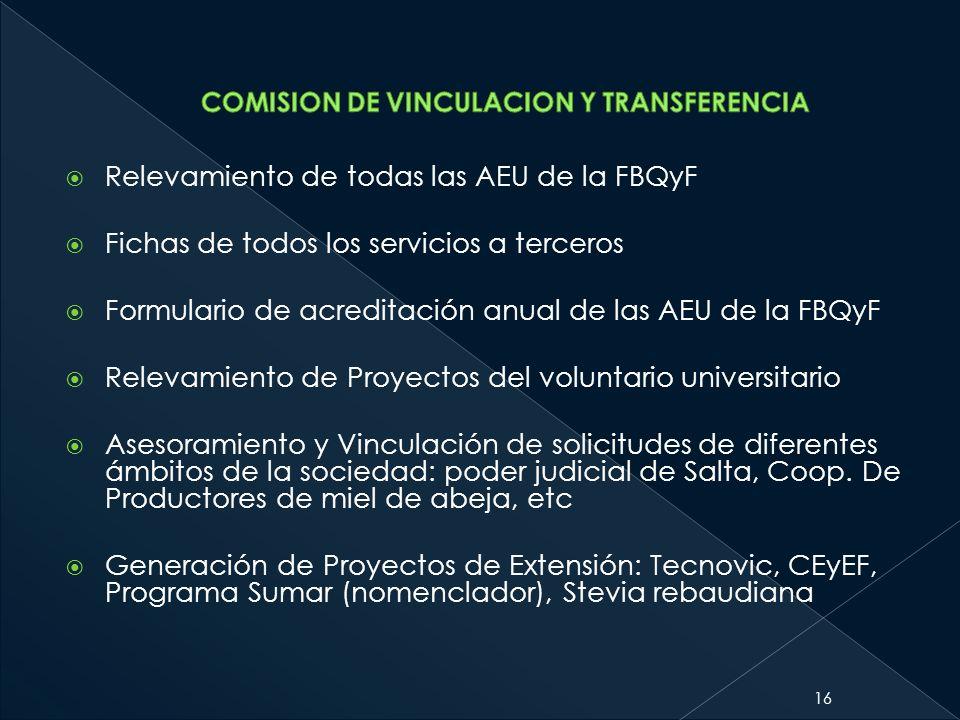 Relevamiento de todas las AEU de la FBQyF Fichas de todos los servicios a terceros Formulario de acreditación anual de las AEU de la FBQyF Relevamient