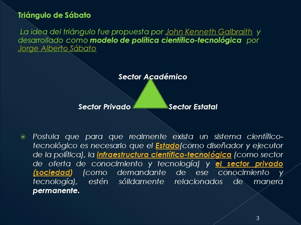 Postula que para que realmente exista un sistema científico- tecnológico es necesario que el Estado (como diseñador y ejecutor de la política), la inf