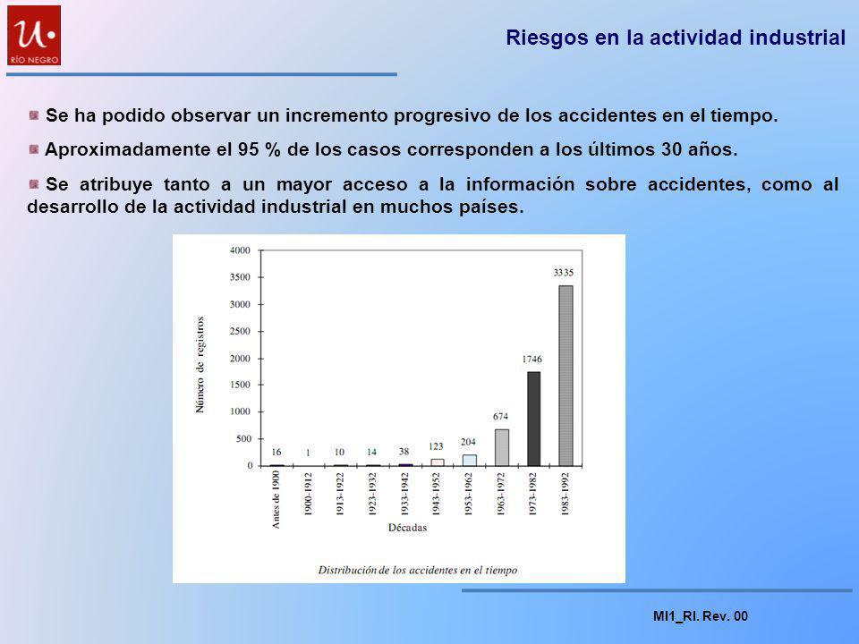 MI1_RI. Rev. 00 Riesgos en la actividad industrial La industria y los accidentes mayores: La industria y los accidentes mayores: Creciente actividad i