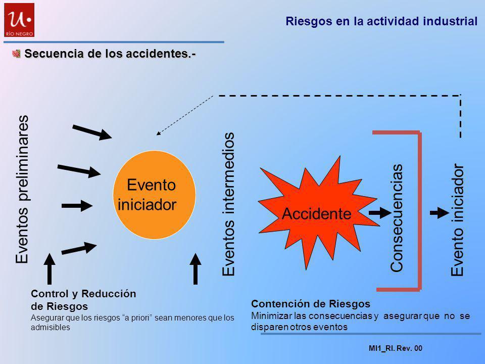 MI1_RI. Rev. 00 Se ha podido observar un incremento progresivo de los accidentes en el tiempo. Aproximadamente el 95 % de los casos corresponden a los