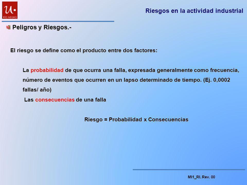 MI1_RI. Rev. 00 Peligros y Riesgos.- Peligros y Riesgos.- Diferentes metodologías de análisis Análisis semi cuantitativos de Riesgos; HAZOP (Hazard an